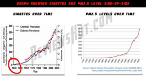 Diabetes and PM2.5 level